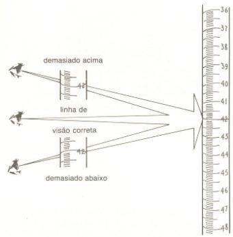 Aferição e calibração de vidrarias