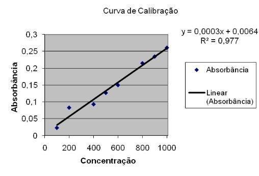 Calibração de vidrarias volumétricas